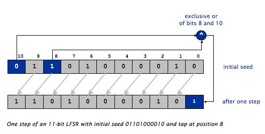 LFSR And Encryption: Java